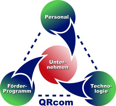 21-04-24 Grafik Förder Technik Personal Unternehmen QRcom final Kontour in Pfade2